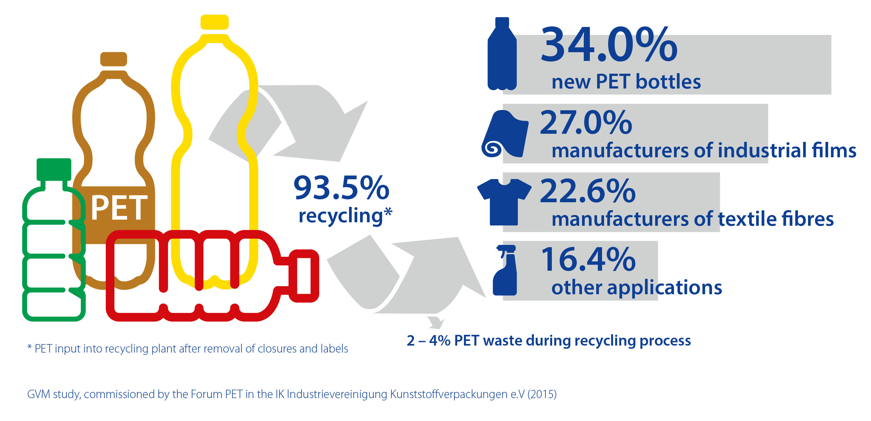 Germans recycle more and more effectively: Success in PET ...